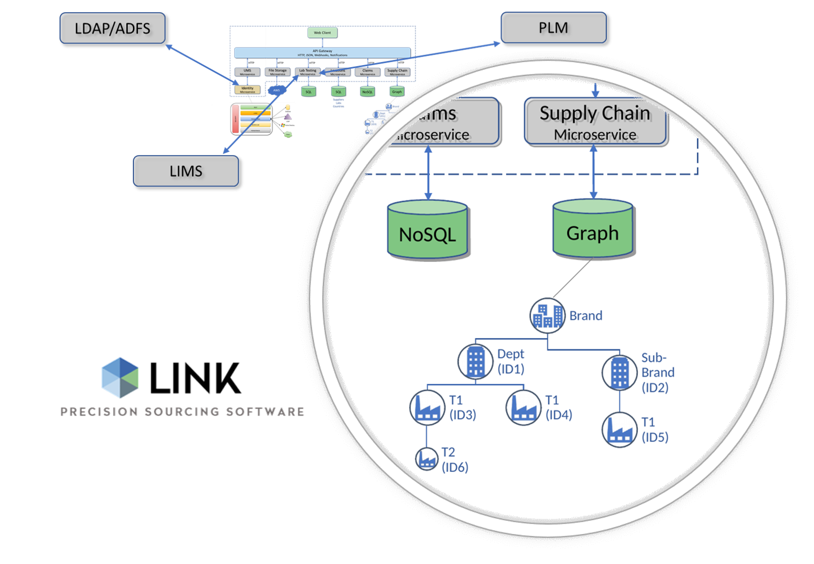 LINK Services Connectors to Enterprise Applications